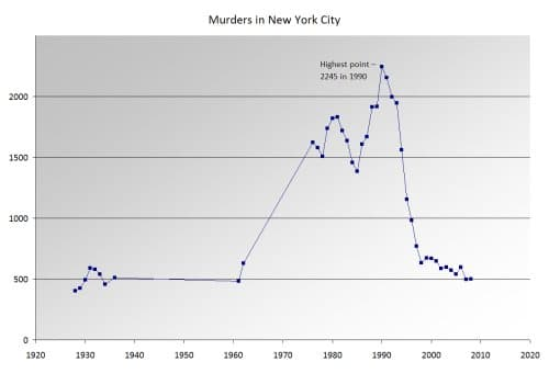 Psicología y Arquitectura. Teoría de las Ventanas Rotas. Asesinatos en NYC